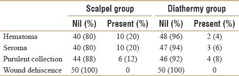 A comparative study of scalpel versus surgical diathermy skin