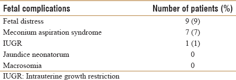 Table 11: Distribution according to fetal complictions