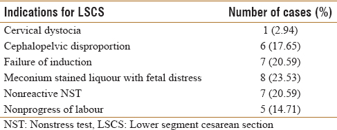 Table 8: Indications for lower segment cesarean section (<i>n</i>=34)