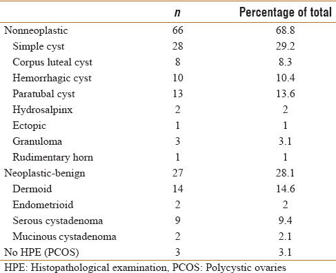 Table 4 Definitive Histopathological Results Of All Patients Operated For Adnexal Mass