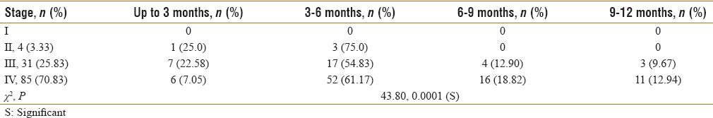Association of socioeconomic risk factor with patients delay