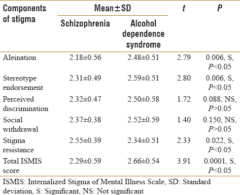 Table 2: Comparison of total stigma score and components of stigma between the patients of schizophrenia and alcohol dependence syndrome