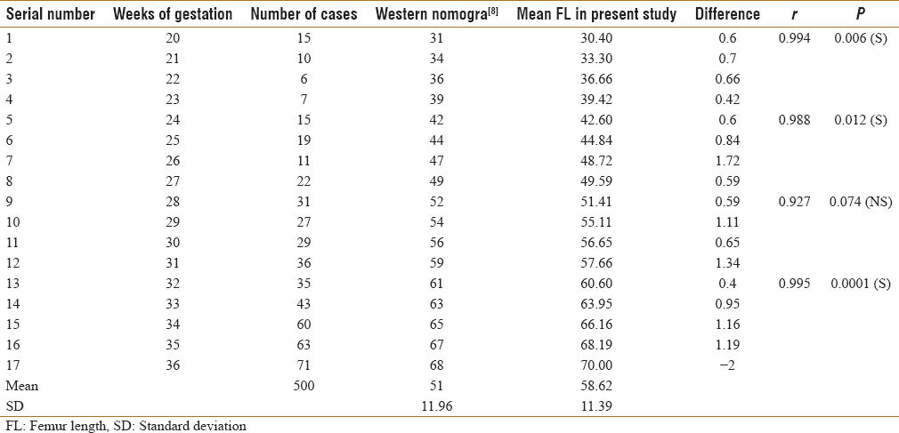 Table 1 Comparison Of Femur Length Measurement With Western Nomogram