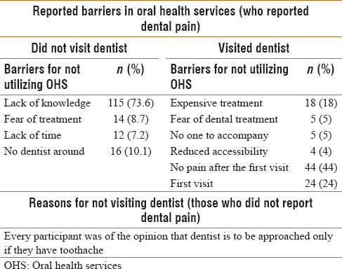 From the perspective of lifeline express: Oral hygiene practices and