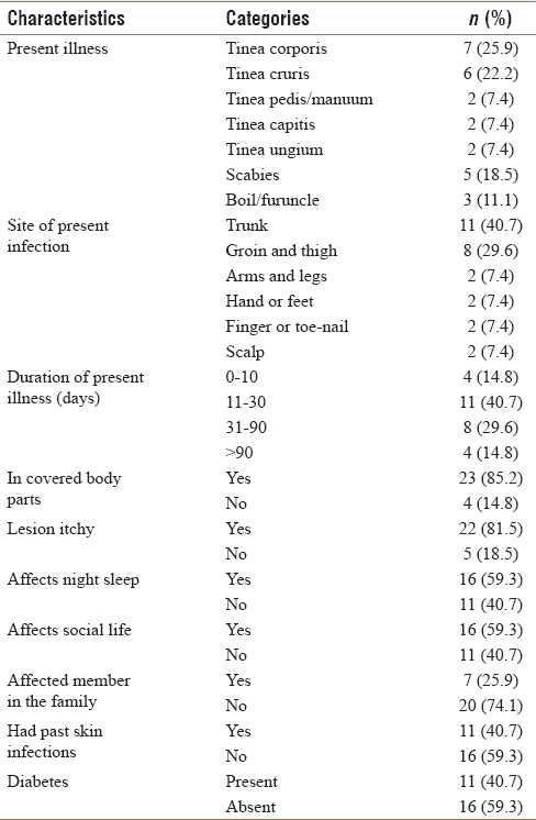 Table 3: Distribution of patients suffering from superficial skin infections according to its variables (<i>n</i>=27)