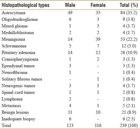 Retrospective analysis of incidence of central nervous system tumors