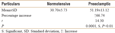 Table 5: Very low-density lipoprotein cholesterol levels in normotensive and preeclamptic pregnant women expressed as (mg/dl)