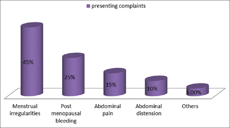 Figure 1: Presenting complaints of patients with endometrial lesions