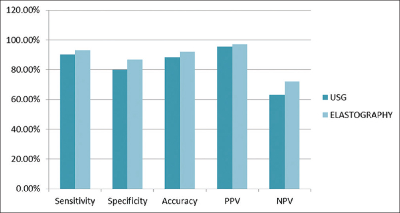 Figure 3: Comparing sensitivity, specificity, accuracy, positive predictive value, and negative predictive value of ultrasound and elastography