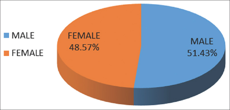 Figure 1: Gender-wise distribution of patients