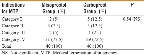 Table 2: Distribution of patients according to the indications for medical termination of pregnancy