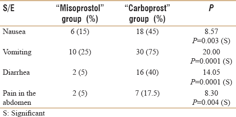 Table 3: Distributing patients by gastrointestinal side effects within the two groups