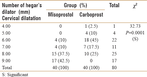 Table 6: Comparison of baseline cervical dilatation (mm) in the two groups