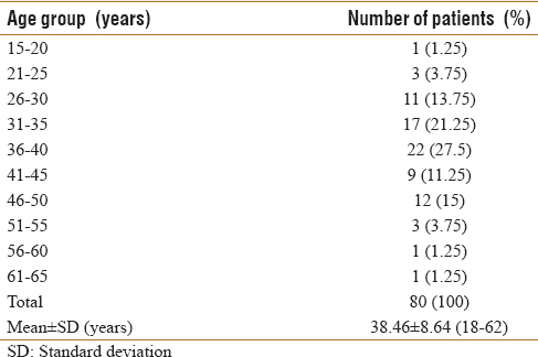Table 1: Age-wise distribution of patients