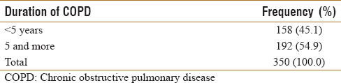 Table 4: Duration of chronic obstructive lung disease