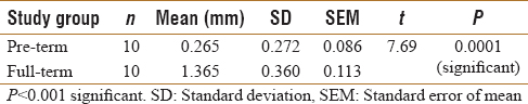 Table 2: Comparison of the distance between cementoenamel junction and neonatal line in enamel of preterm and full-term primary teeth